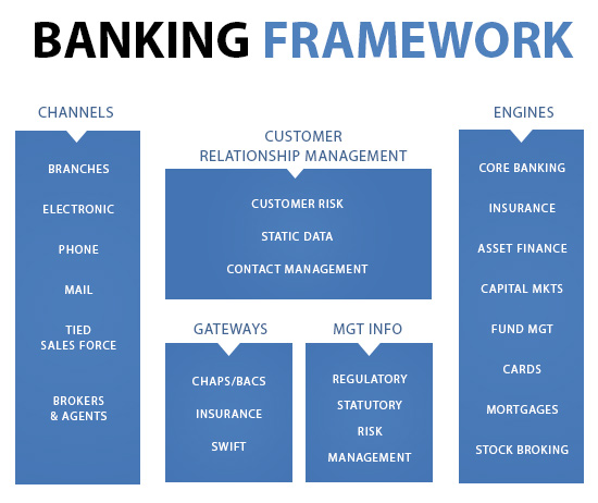 The Banking System: Commercial Banking - Operations