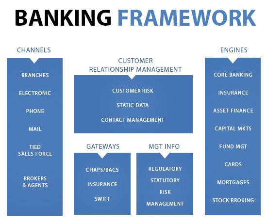 banking framework