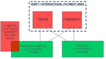 SEPA | How Banks Work