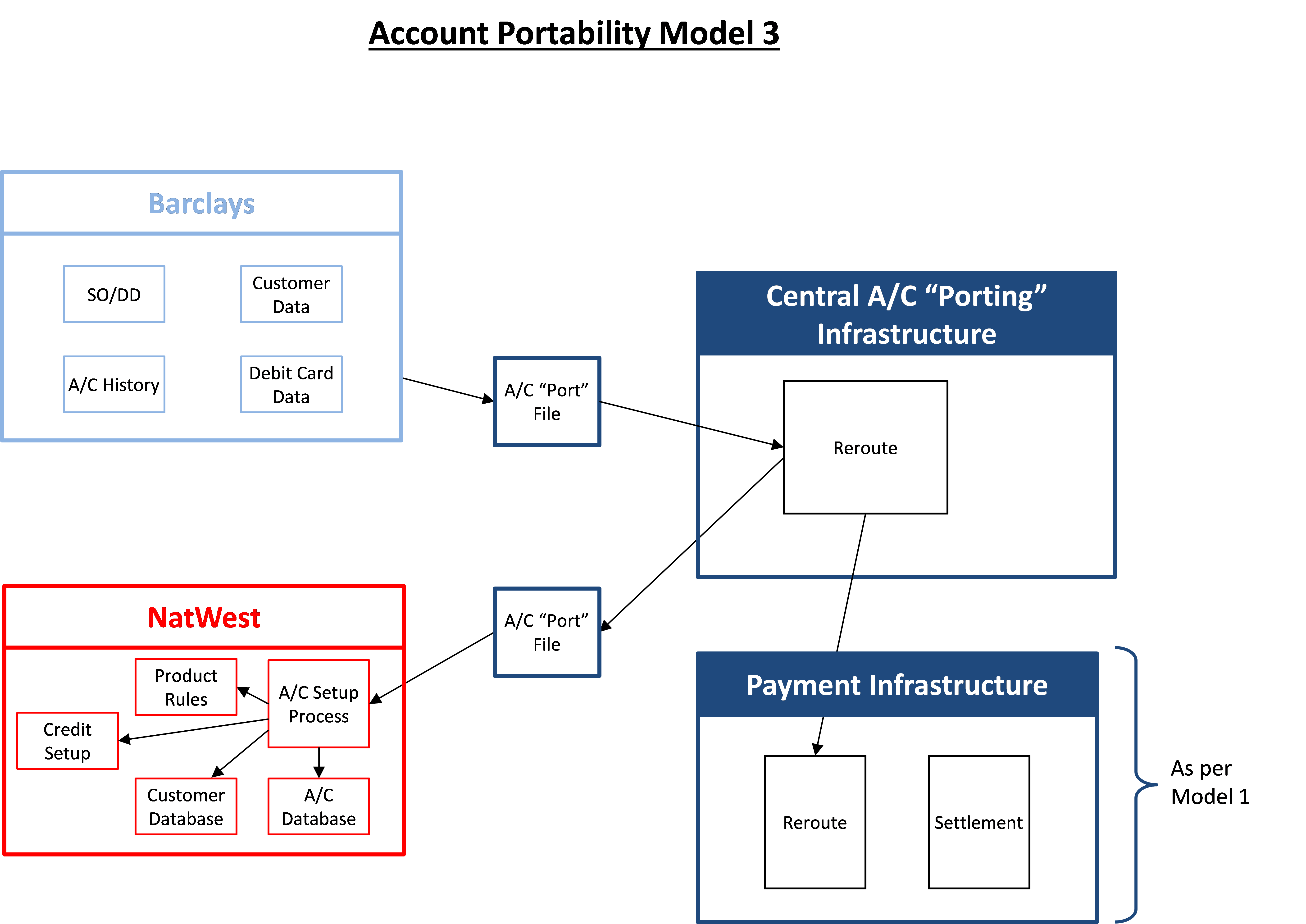 Account Portability Model 3
